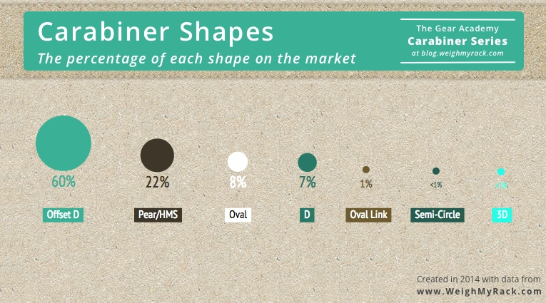percentage of each shape on the market