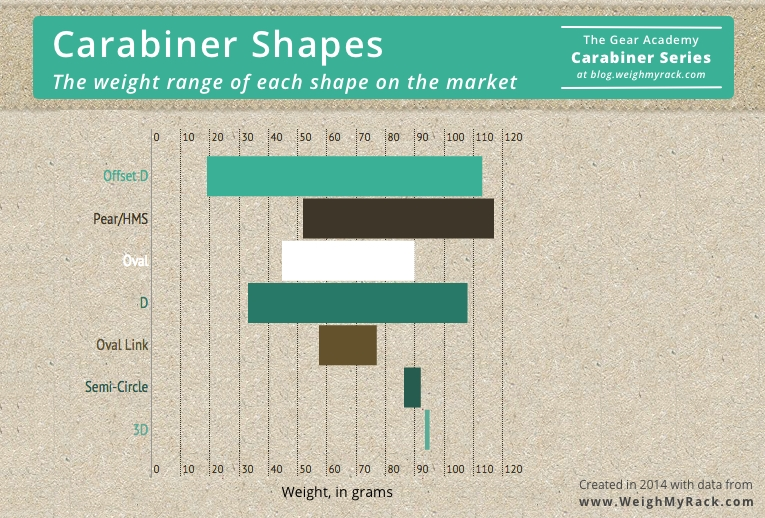 weight range of each shape on the market