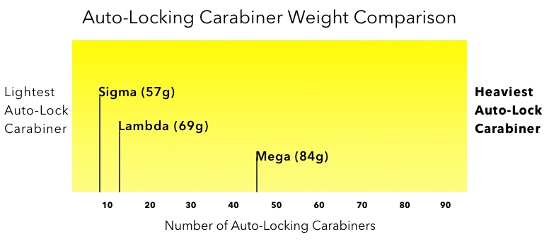 Auto-Locker Weight Comparison Graph