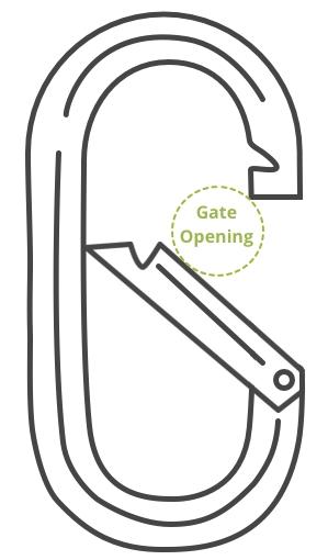 Carabiner Gate Opening - circle