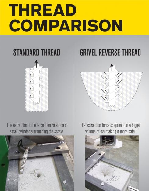 Grivel Thread Comparison