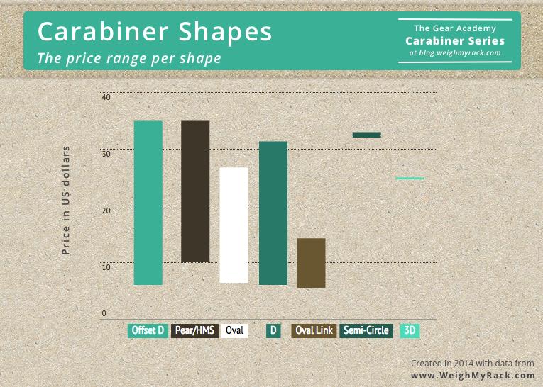 price range per carabiner shape