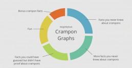 Crampon Graphs