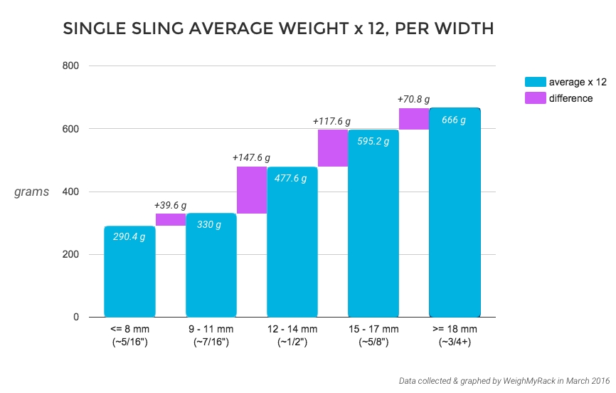 SINGLE SLING AVERAGE WEIGHT x 12