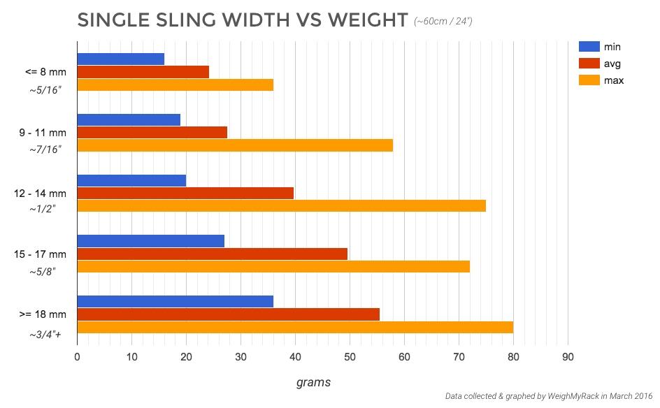 Single Sling Width vs Weight
