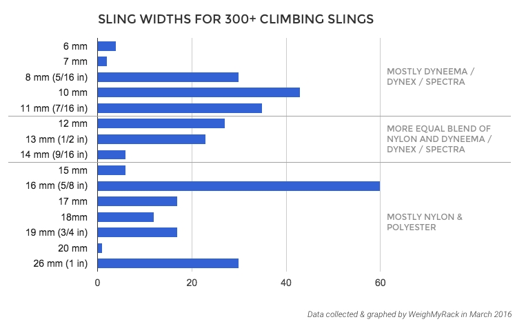 Slings Widths for 300 Climbing Slings Dyneema Nylon