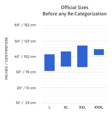 Official Sizes Before any Re-Categorization