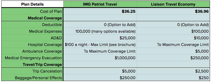 IMG Patriot Insurance